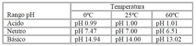 Variación-típica-pH-Tempera